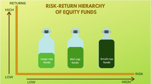 Categories of Mutual Funds